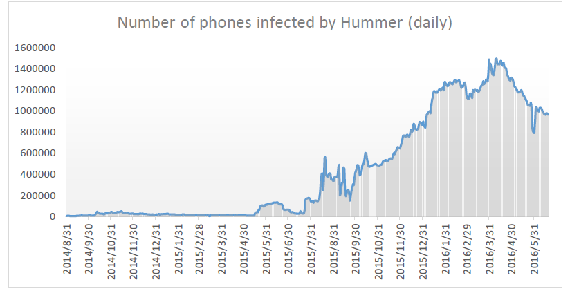 Hummer Android malware infections