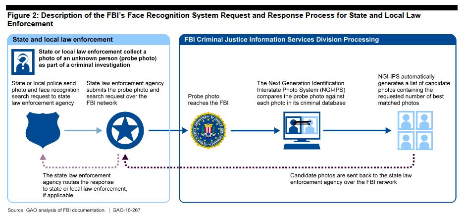 facial recognition system FBI