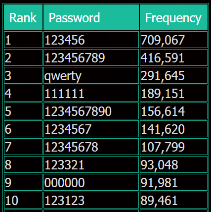 VK.com most popular passwords