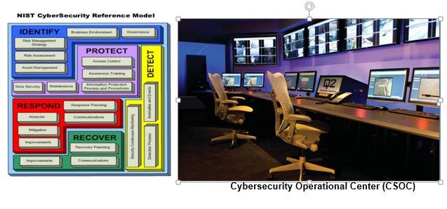 cybersecurity NIST Framework CSOC