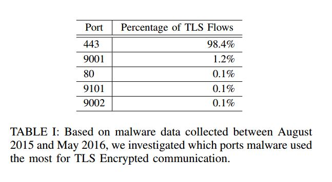 malware traffic TLS