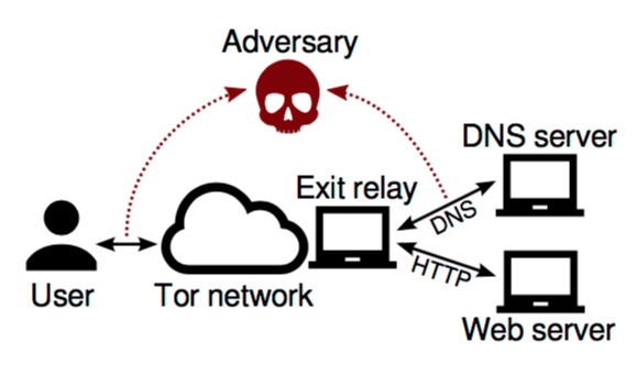 DefecTor - Deanonymizing Tor users with the analysis of DNS traffic