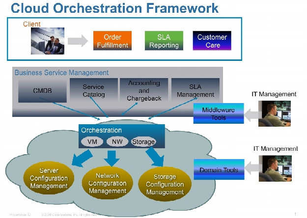 Cisco CloudCenter Orchestrator flaw
