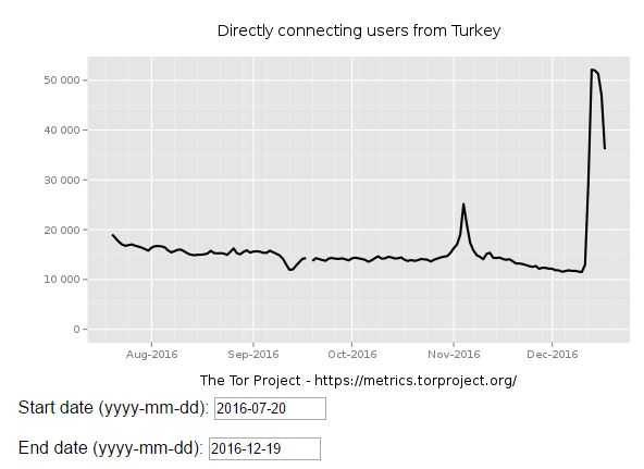 Turkish Government Tor ban