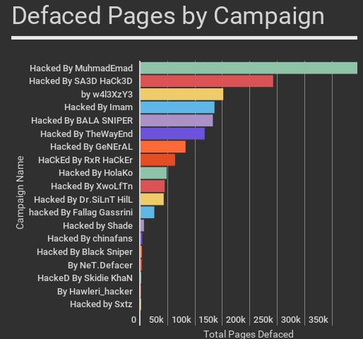 WordPress hacking campaigns