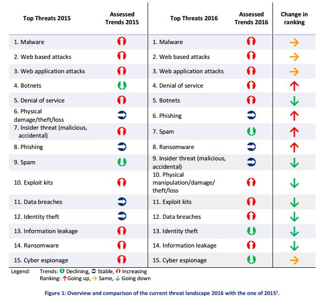 ENISA Threat Landscape Report 2016