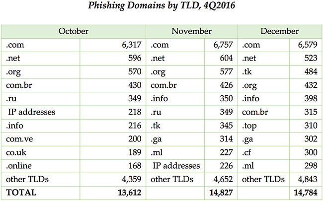 Phishing Trends Report Q4 2016
