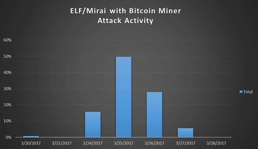 mirai botnet bitcoin