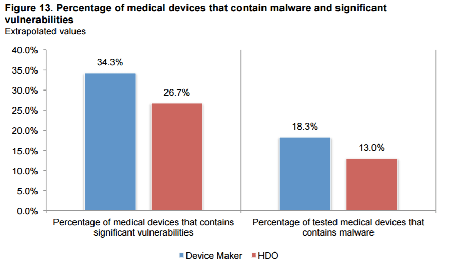medical devices survey