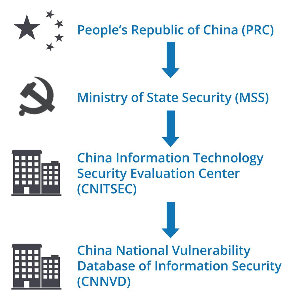 Chinese Cyber Security law