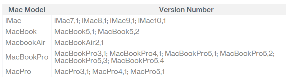 EFI Mac Firmware update