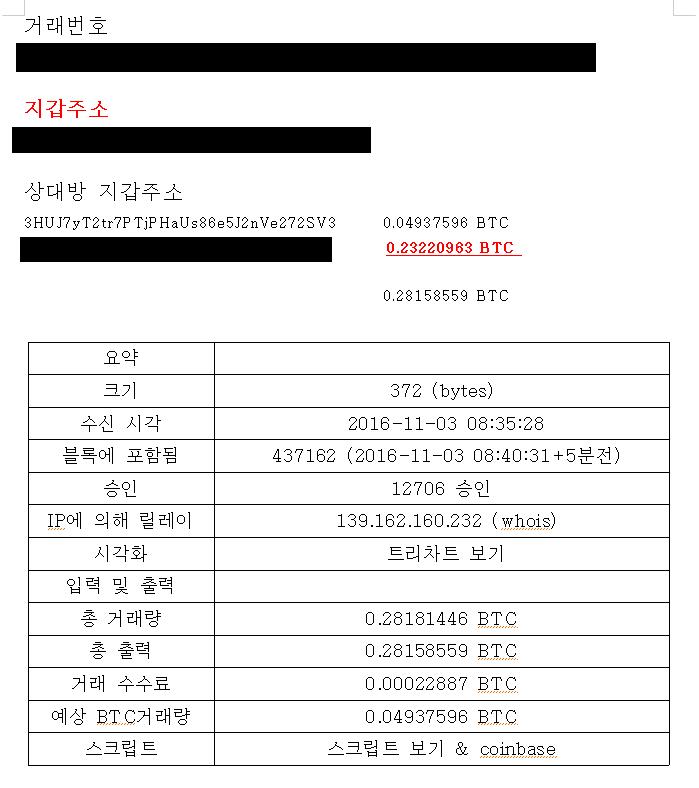 Hangul Word Processor