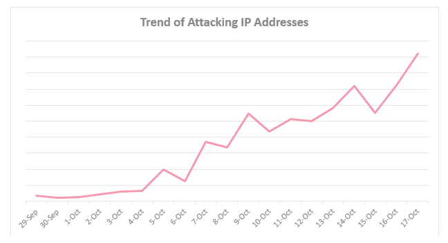 IoT Botnet Trend-of-Attacking-IP-Addresses