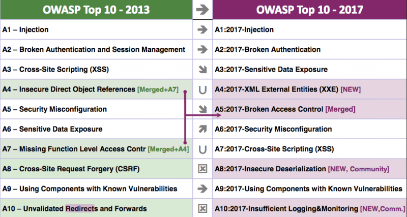 Database Security Owasp