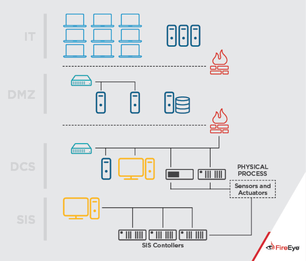 Processes Infrastructure: Critical Infrastructure Process Diagram
