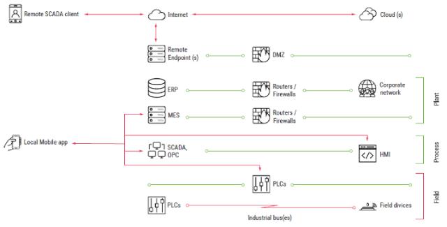 SCADA-ICS infrastructure