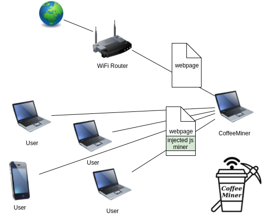 coffeeMiner network-attack