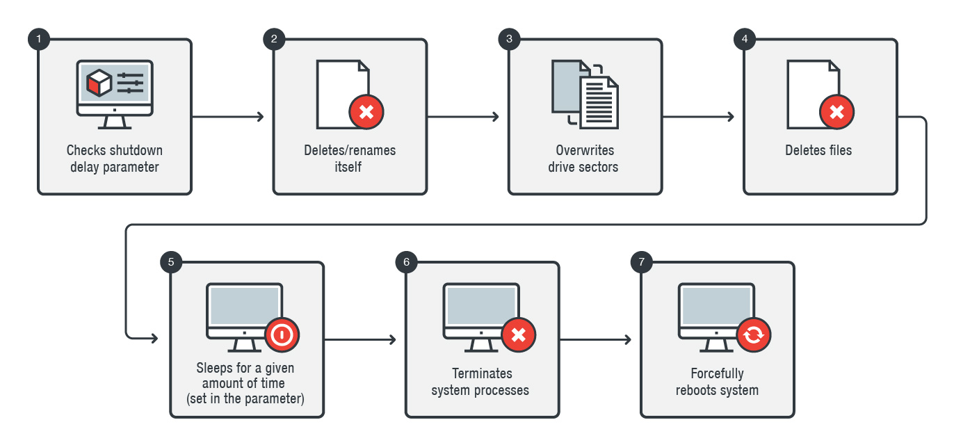 New KillDisk Variant targets Windows machines in financial