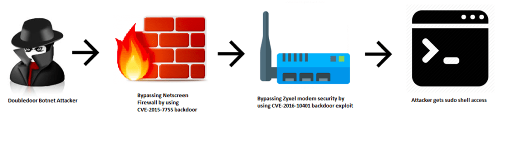 DoubleDoor  - DoubleDoor iot botnet - DoubleDoor, a new IoT Botnet bypasses firewall using two backdoor exploitsSecurity Affairs