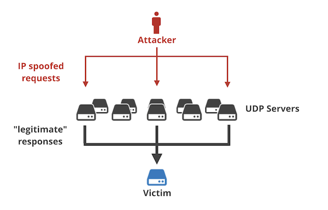 memcached DDoS attack