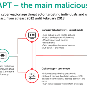 Sophisticated APT group compromised routers to deliver Slingshot