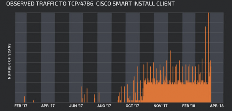 CISCO CVE-2018-0171 Smart Install scans