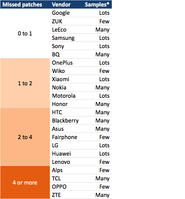 android devices patches