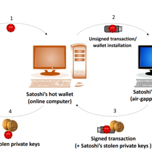 BeatCoin - Researchers demonstrate how to steal Cold Wallet Keys ...