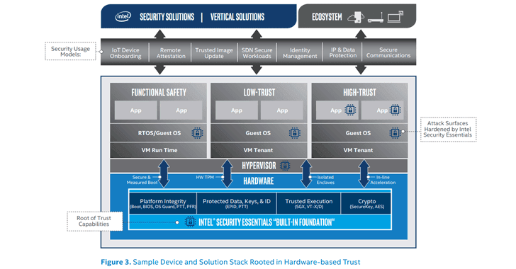intel Threat Detection Technology-security essentials-solution