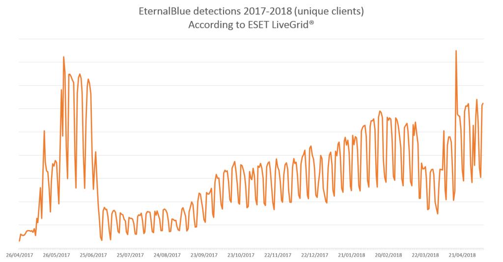 EternalBlue 2017-May2018-2