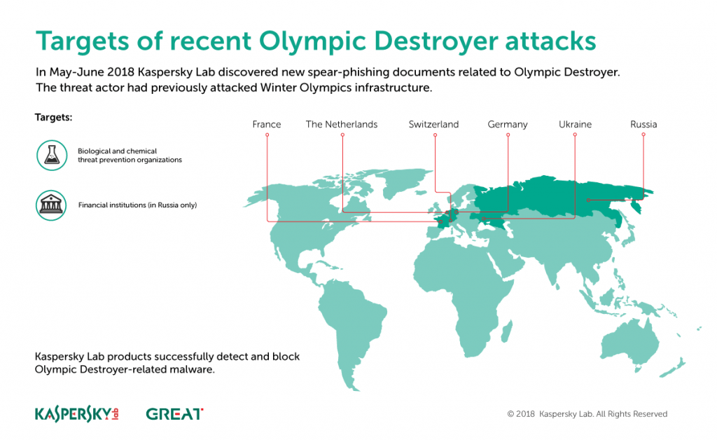 Olympic Destroyer