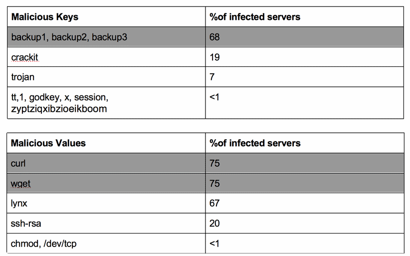 Redis servers scans