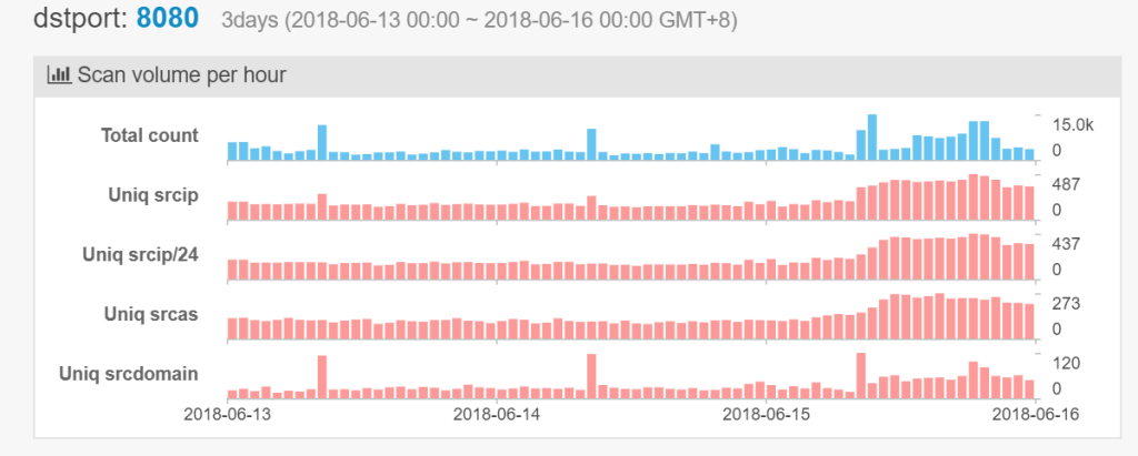 Satori botnet scan on port 8080