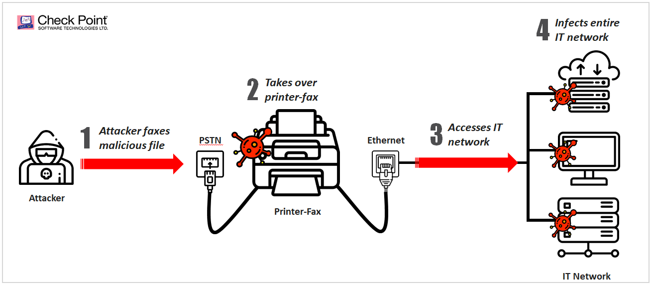 Faxploit - Critical flaws potentially exposes millions of HP