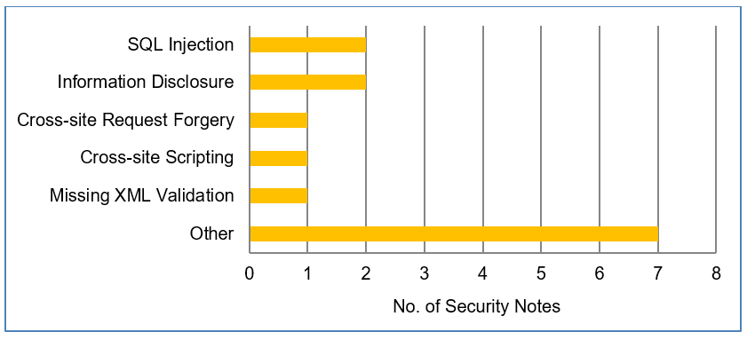 SAP security notes August 2018