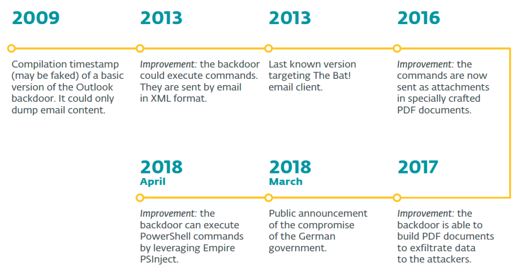 turla backdoor  - Turla backdoor timeline - Turla backdoor leverages email PDF attachments as C&C mechanismSecurity Affairs