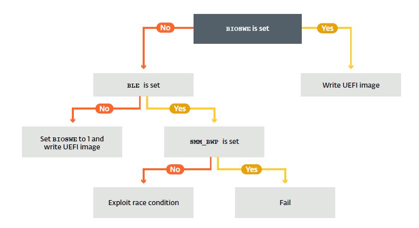 UEFI rootkit LoJax