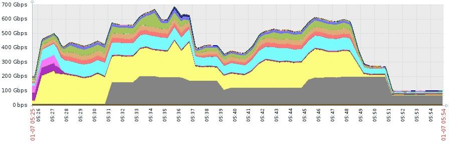 Imperva DDoS attack