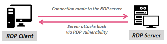 Reverse RDP Attack - Rogue RDP Server can be used to hack RDP
