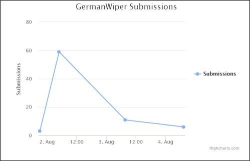 GermanWiper submissions