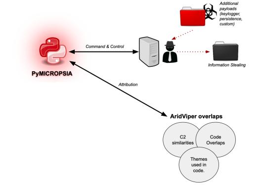 PyMICROPSIA malware