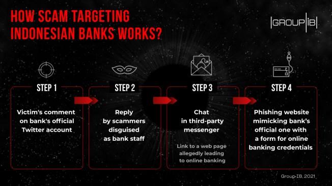 crooks Indonesia banks