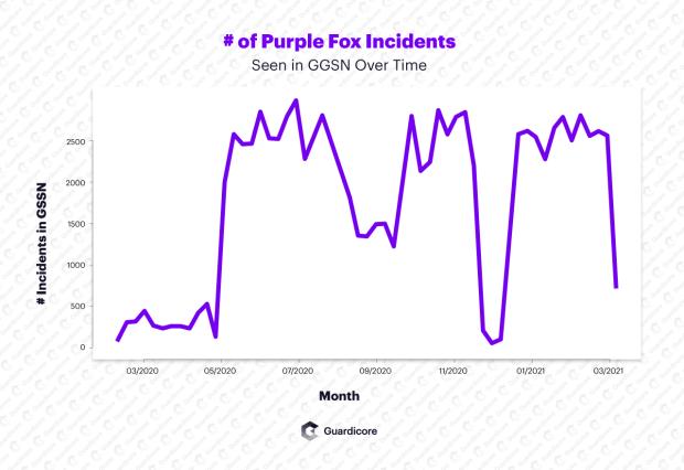 purple fox malware -graph-watermark