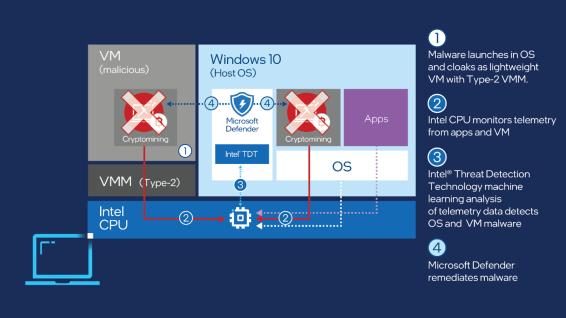 Microsoft Defender TDT 2