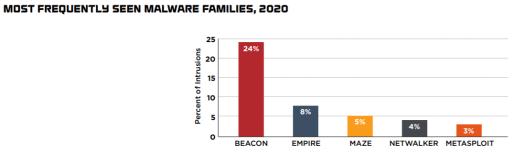 threat actors fireeye report 2021 2