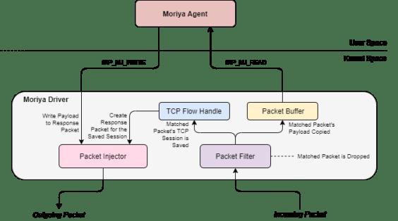 Moriya rootkit Operation TunnelSnake