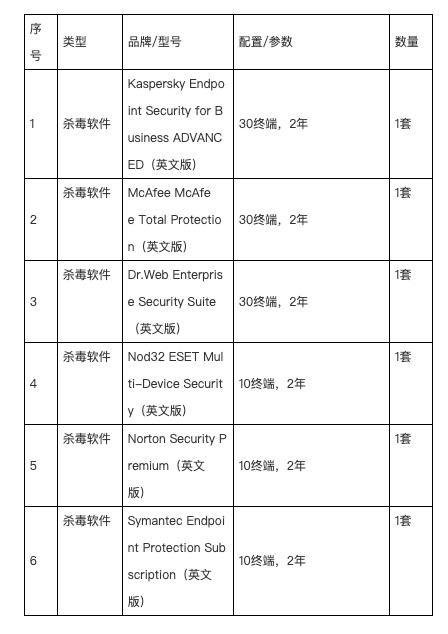 PLA Unit 61419 AV purchases