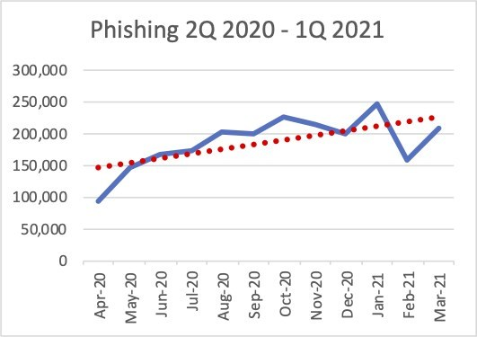 APWG: Phishing maintained near-record levels in the first quarter of 2021