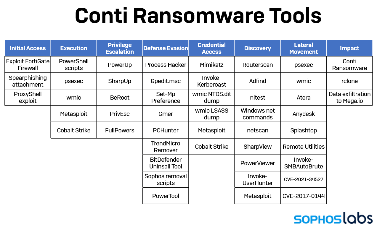 conti ransomware proxyshell-ransomware-tools